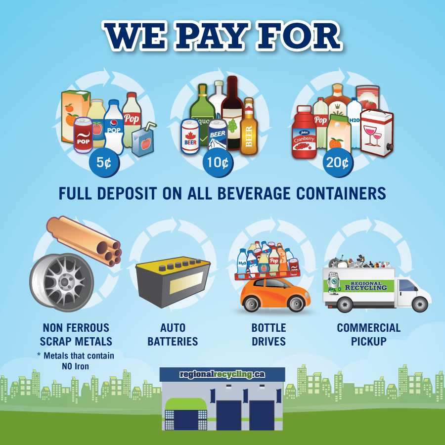 What-Does-Regional-Recycling-Pay-For