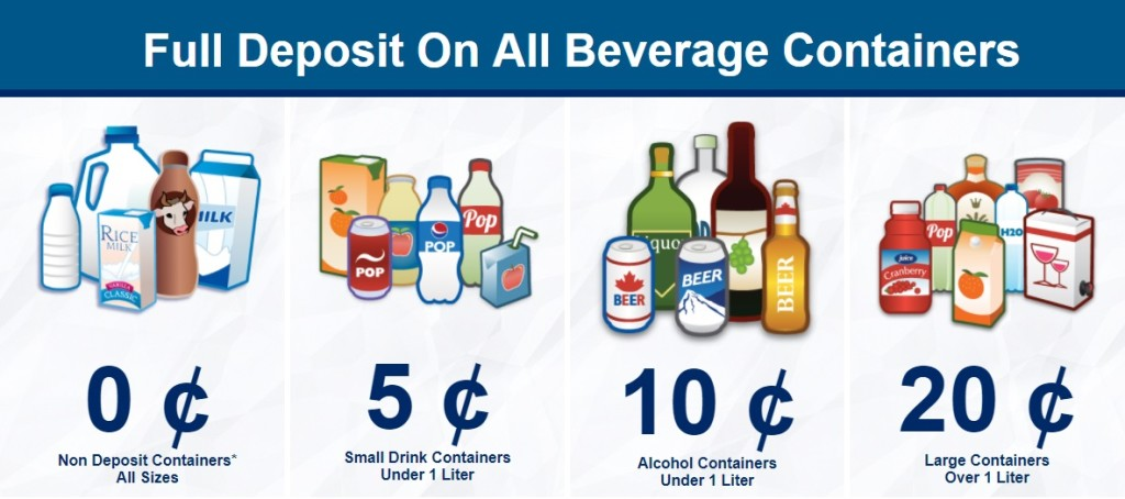 Raise Money - Beverage container values in British Columbia